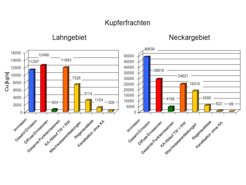 Kupferfrachten Lahngebiet Neckargebiet Cu [kg/a] 11297 12498 604 11893